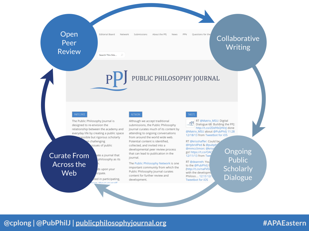 PPJ Circle Slide from the 2013 APA Eastern Presentation.